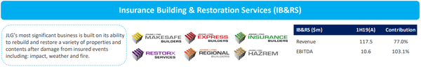 Johns Lyng's restoration services division recorded strong first half financial figures.