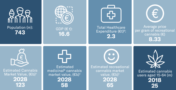 Key statistics for the European medical cannabis industry
