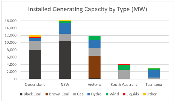 Source: Australian Energy Regulator