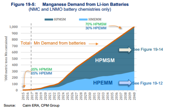 Manganese is a growing component in lithium-ion battery formulations.