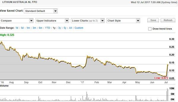Lithium australia stock price