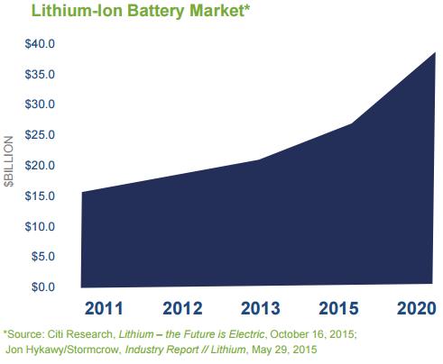 Lithium demand chart
