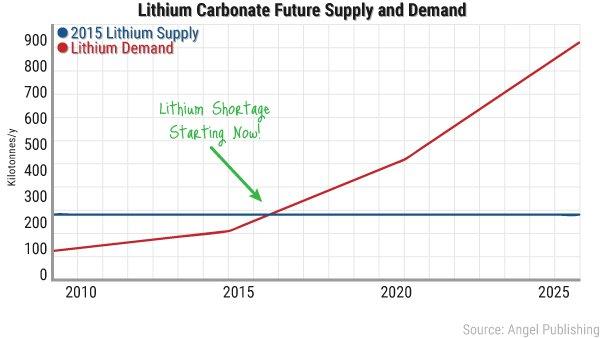 lithium-chartFF