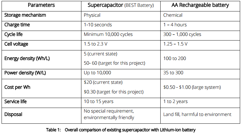 lithium ion supercapacitor comparison