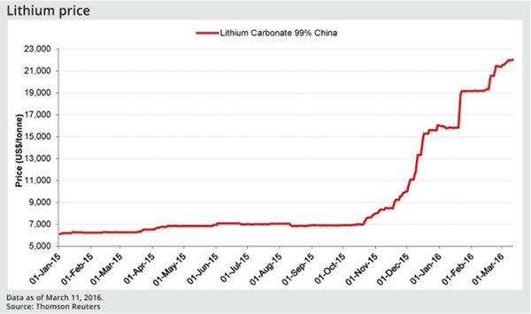lithium-prices