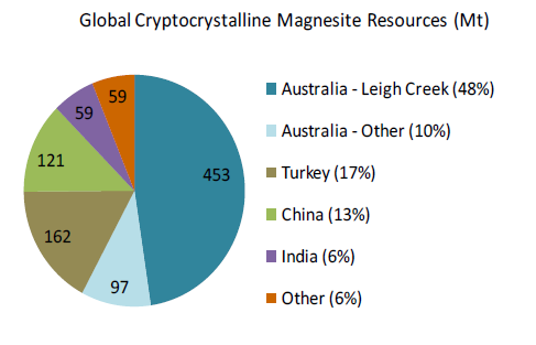 Global Magnesite Resources