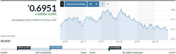 AUD:USD marketwatch.com