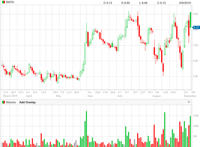 Petro Matad – 6 month (daily) chart