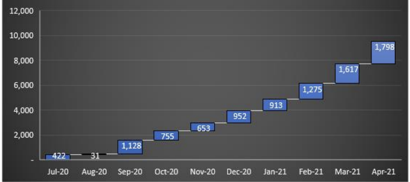 Month on month sales.