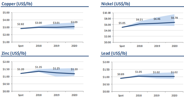Forecasts for copper, nickel, lead and zinc to 2020.