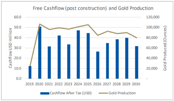 Free cashflow (post-construction and gold production