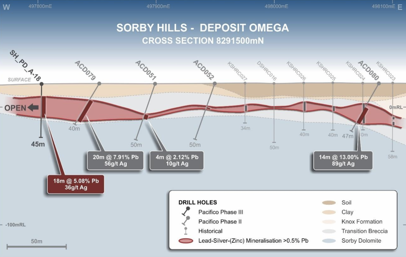 Interpreted geology section 8291500N, Omega deposit, central section highlighting the continuity of mineralisation in the west of Omega.