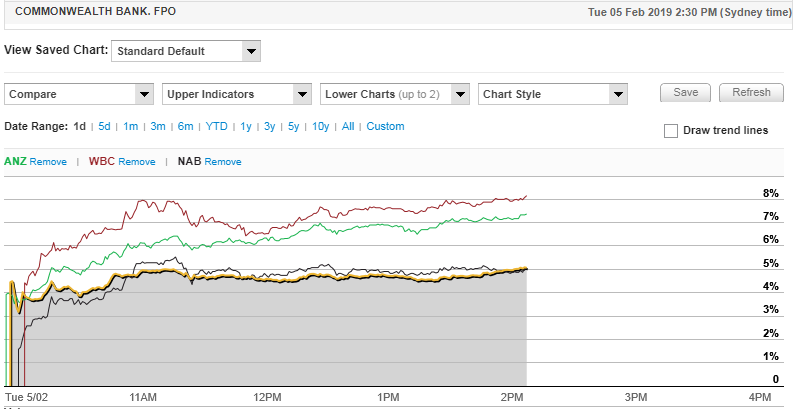 Big 4 Banks share price comparison over the course of the day. Source: Commsec.
