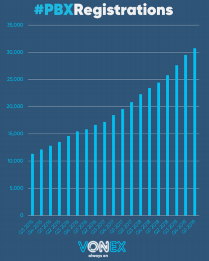 Consistent growth in PBX registrations