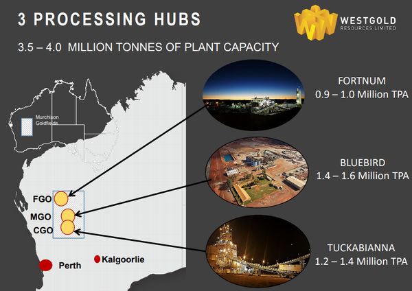 Westgold has multiple gold operations.