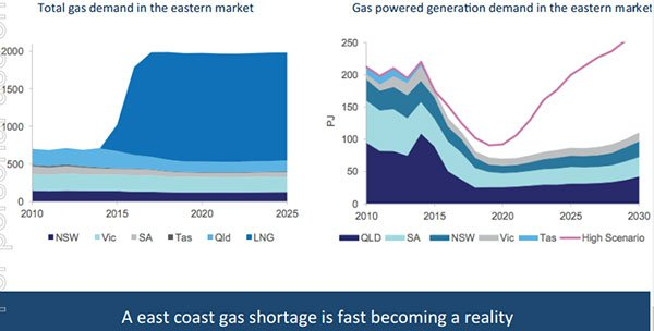 The east coast of Australia has a natural gas shortage
