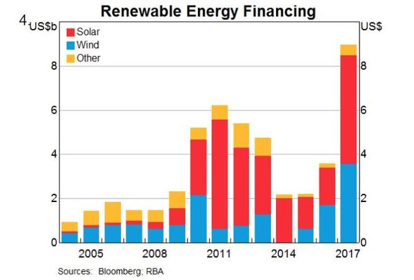 The rising trend of investment in renewables.
