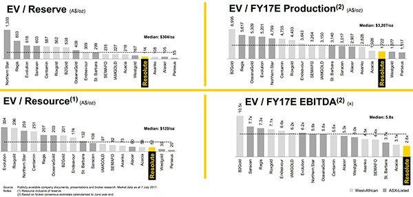 Net Asset value Resolute mining