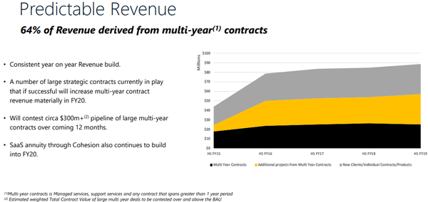 Empired has several recurring contracts.