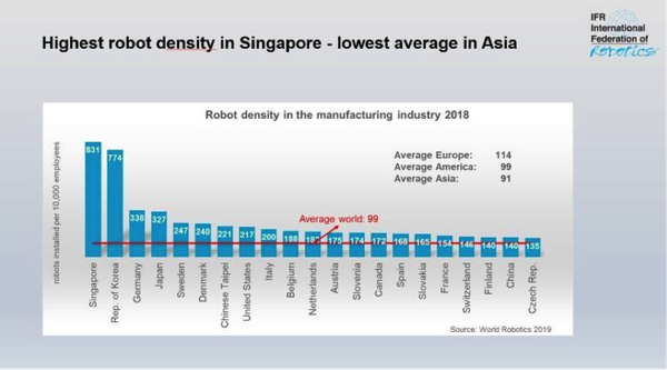 Singapore has the highest number of robots in density.
