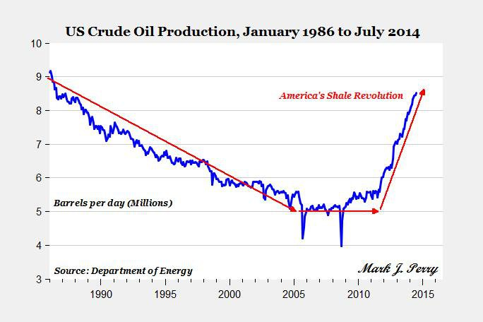 Oil production in the US