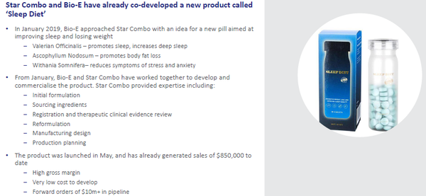 Sleep Diet has generated over $10 million in new orders since its launch in May.