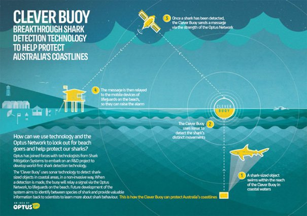 How the Clever Buoy system works