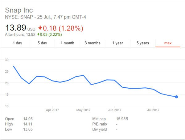 Snap Inc. share price