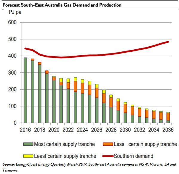 Natural gas demand in South east australia