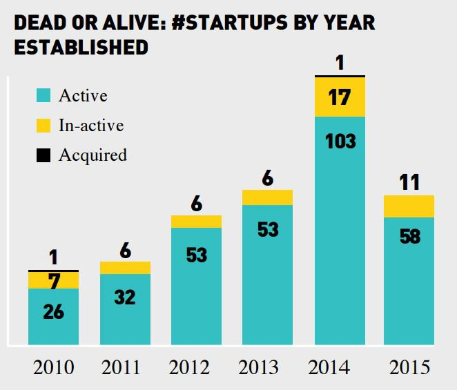 startupstats
