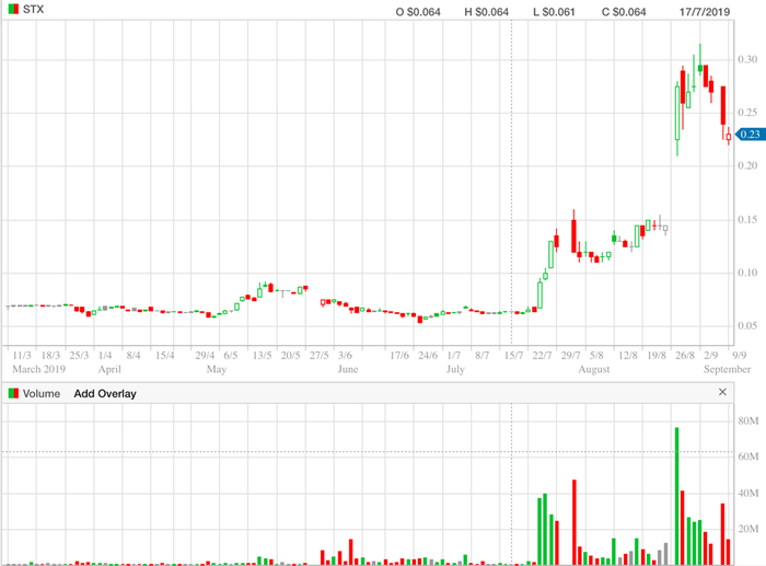 Strike Energy – 6 month (daily) chart