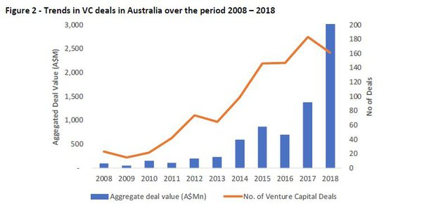 Source: Preqin data on Venture Capital Activity in Australia 2018 and WB Analysis.