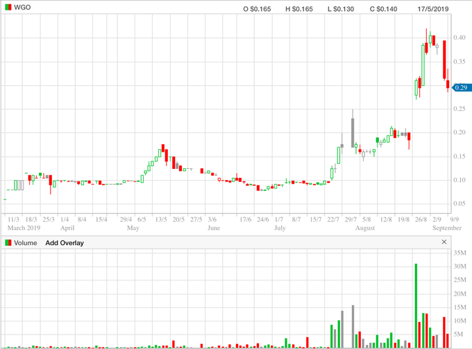 Warrego Energy – 6 month (daily) chart