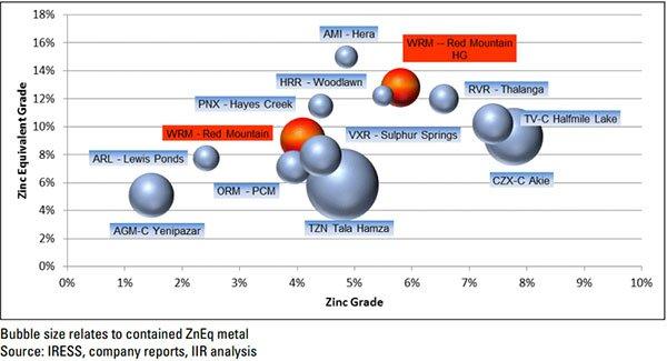 Zinc grade levels differing companies