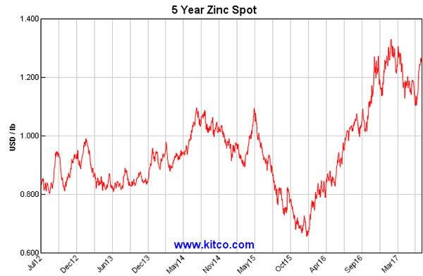 5 year zinc price