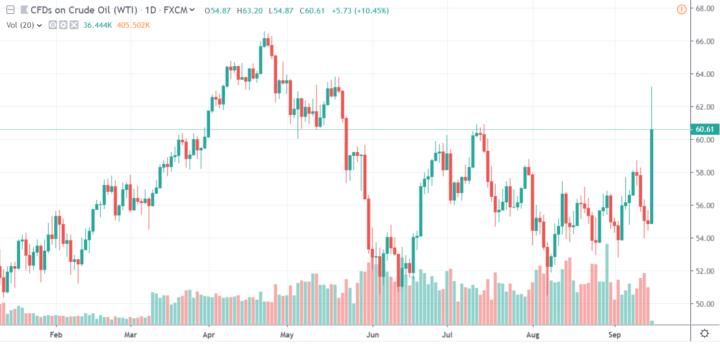 Chart: TradingView